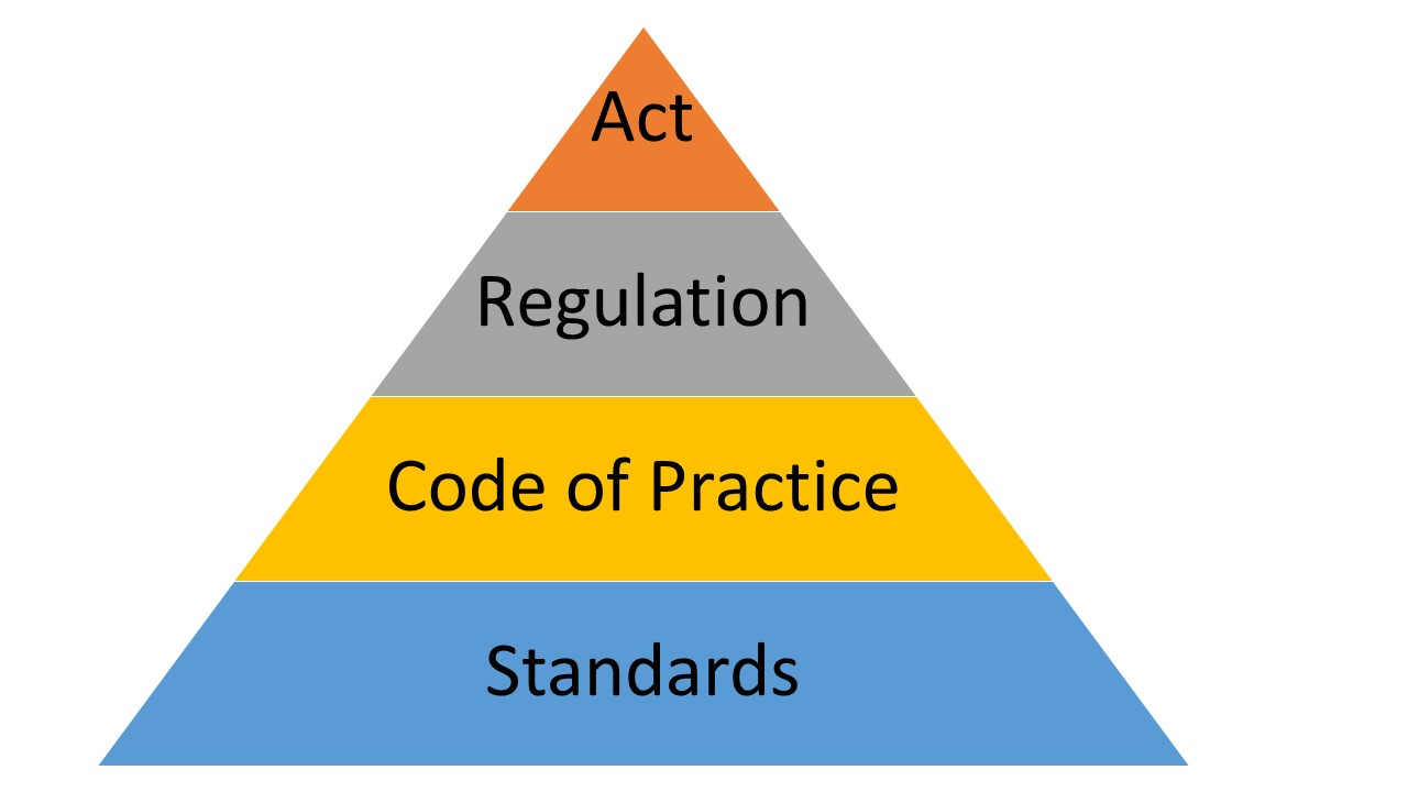Acts, Regs, COP and Standards. I'm confused